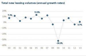Ръст на лизинговите пазари