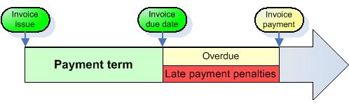 затруднения при обслужването на лизингов договор