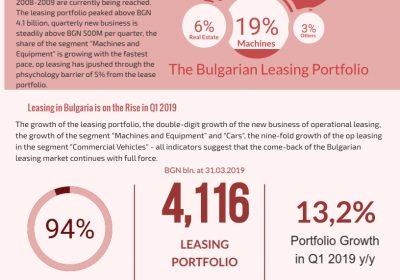 THe Bulgarian Leasing Market in Q1 2019