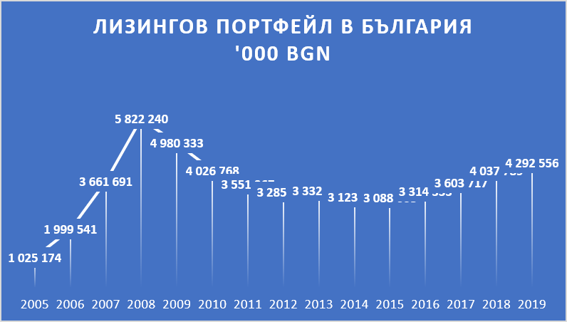 Лизингов портфейл в България