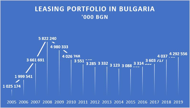 Leasing portfolio in Bulgaria 2019