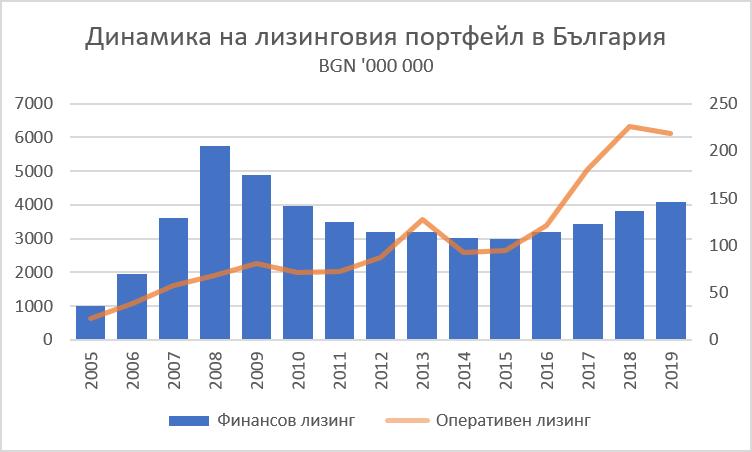 Динамика на лизинговия портфейл в България