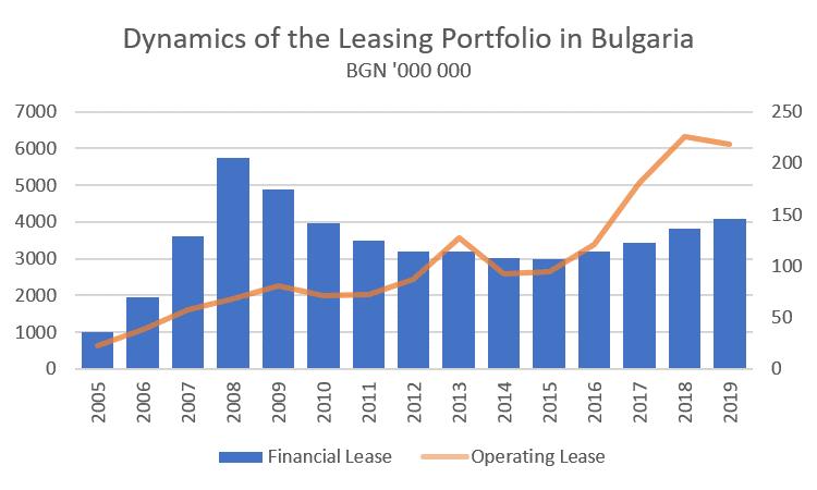Asset structure of the leasing portfolio in Bulgaria in 2019