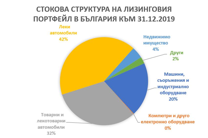 Стокова структура на лизинговия портфейл в България