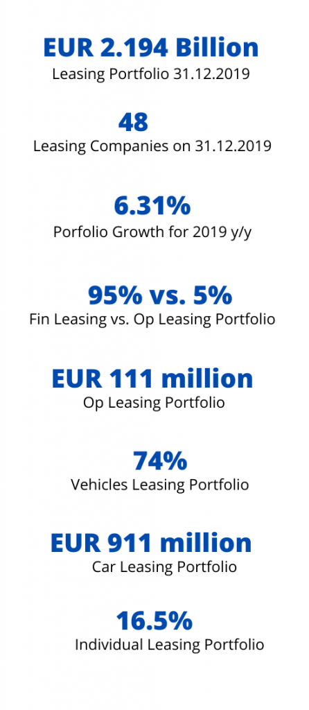 2019 Leasing Portfolio Highlights Bulgaria