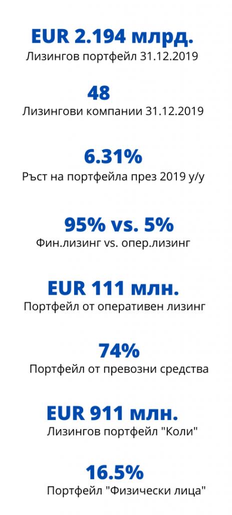 Лизинговият портфейл в България 2019 - основни показатели