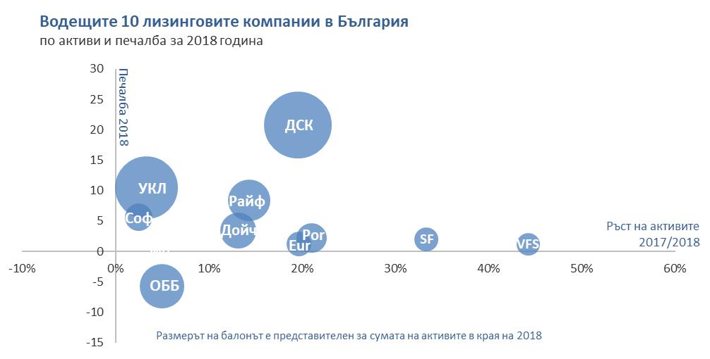 Водещите лизингови компании в България 2020