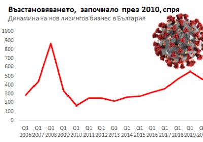 Спад в новия лизингов бизнес в България през първото тримесечие на 2020
