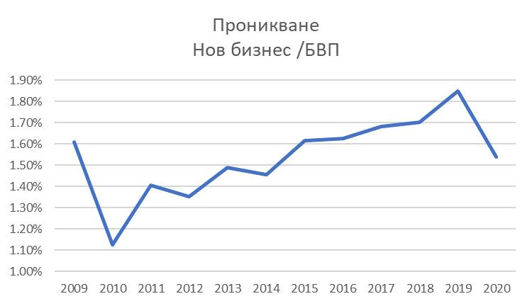 лизингово проникване в България