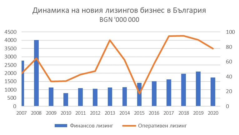 динамика на новия лизингов бизнес в България